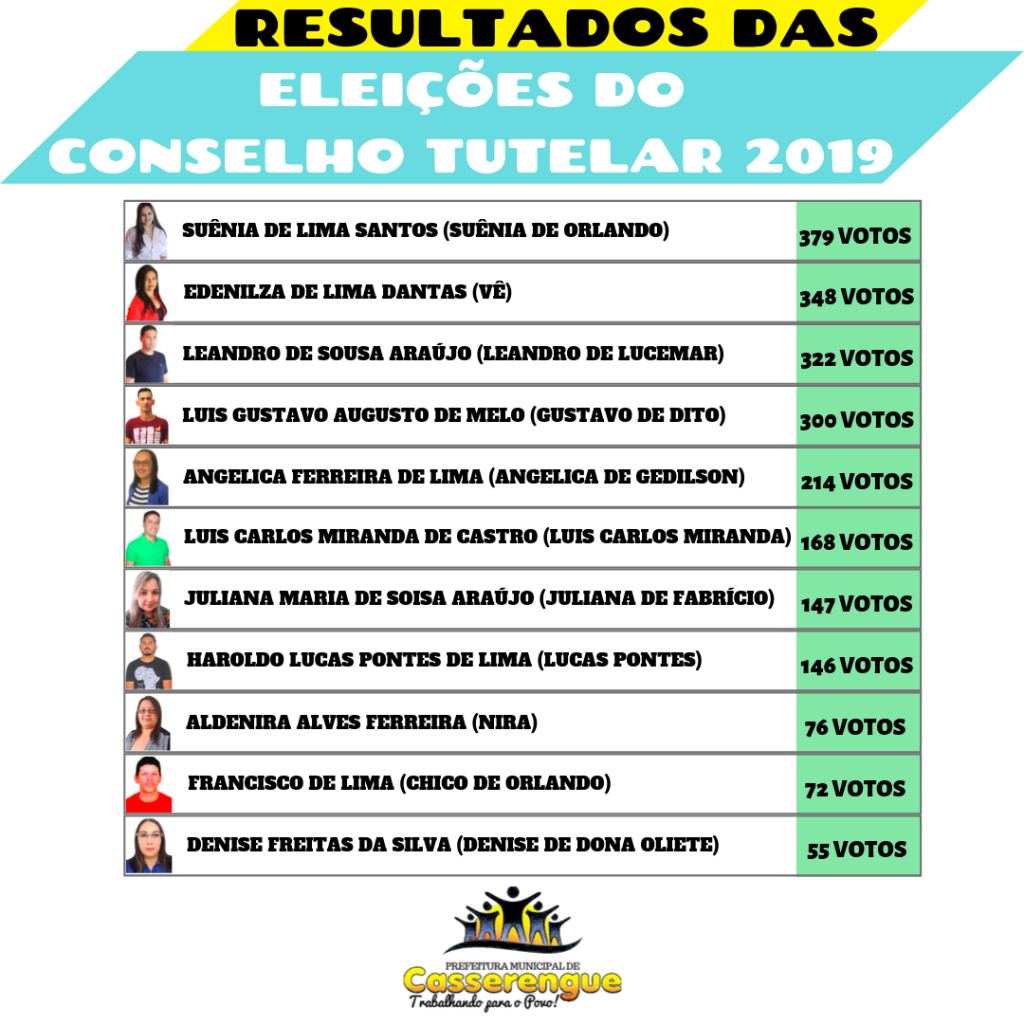 Resultados das Eleições do Conselho Tutelar 2019